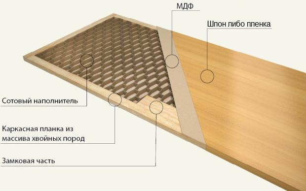 Так выглядит пирог металлической двери, отделанной МДФ панелями