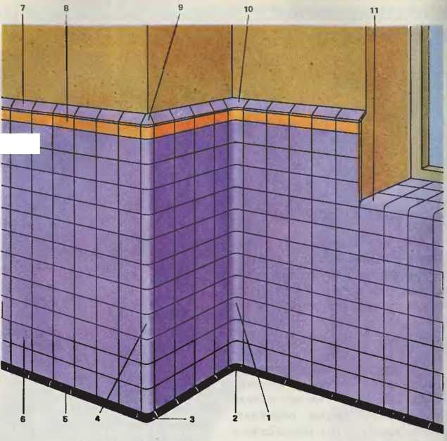 Особенности отделки глазурными плитками
