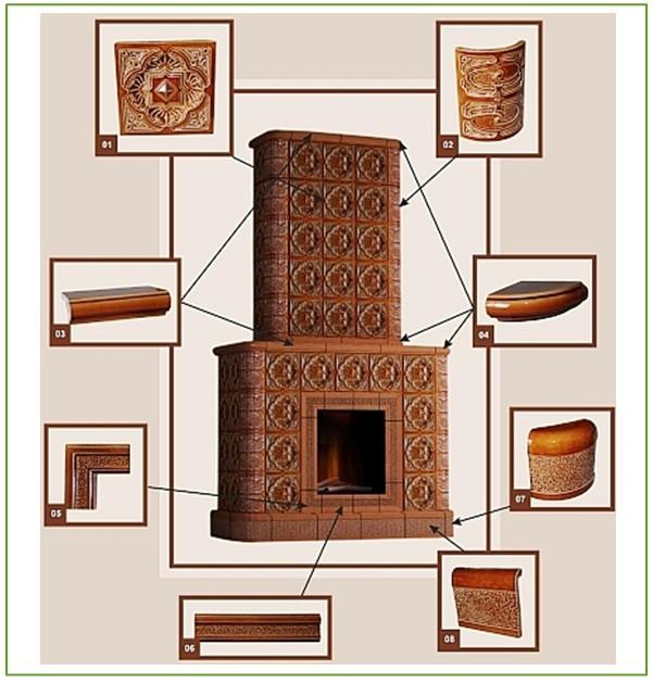 Декоративное оформление печи при помощи керамической и керамогранитной плитки
